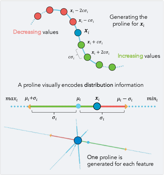 Figure 3 for A Visual Interaction Framework for Dimensionality Reduction Based Data Exploration