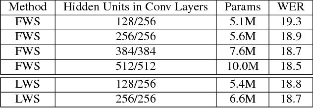Figure 1 for Improvements to deep convolutional neural networks for LVCSR