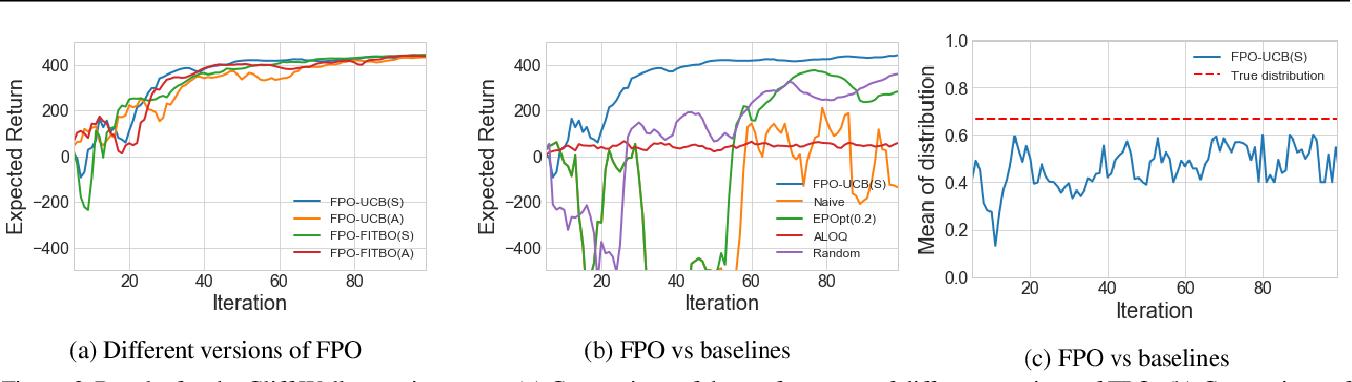 Figure 2 for Fingerprint Policy Optimisation for Robust Reinforcement Learning