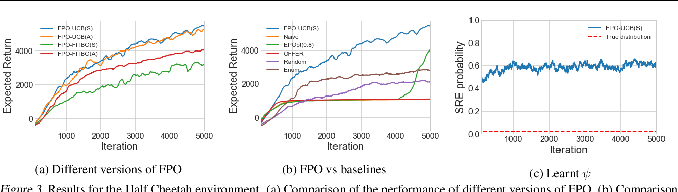 Figure 3 for Fingerprint Policy Optimisation for Robust Reinforcement Learning