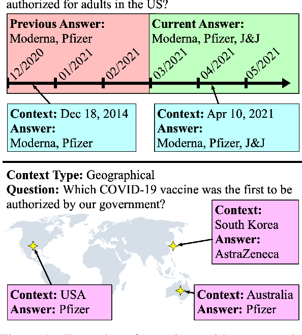 Figure 1 for SituatedQA: Incorporating Extra-Linguistic Contexts into QA