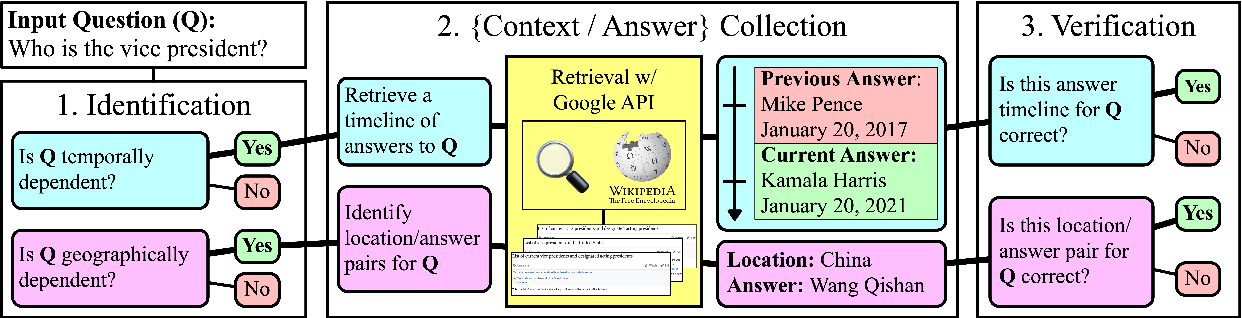 Figure 3 for SituatedQA: Incorporating Extra-Linguistic Contexts into QA