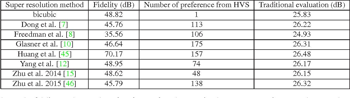 Figure 2 for Fidelity-Naturalness Evaluation of Single Image Super Resolution