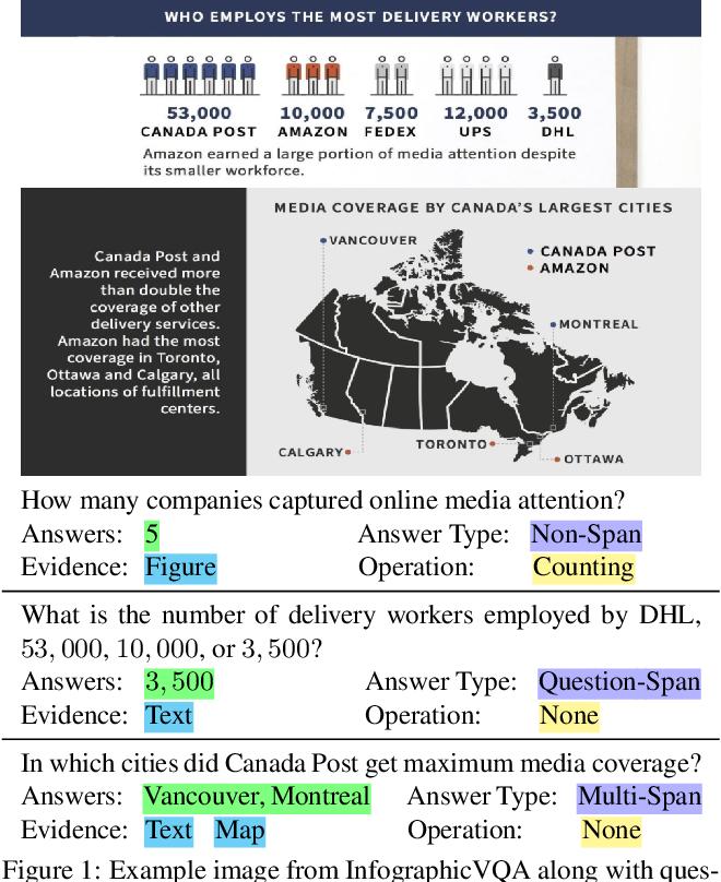 Figure 1 for InfographicVQA