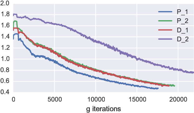 Figure 3 for McGan: Mean and Covariance Feature Matching GAN