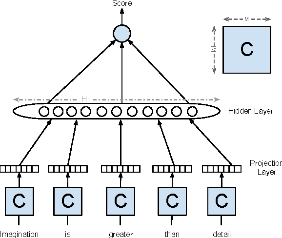 Figure 2 for Polyglot: Distributed Word Representations for Multilingual NLP