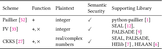 Figure 1 for FLASHE: Additively Symmetric Homomorphic Encryption for Cross-Silo Federated Learning