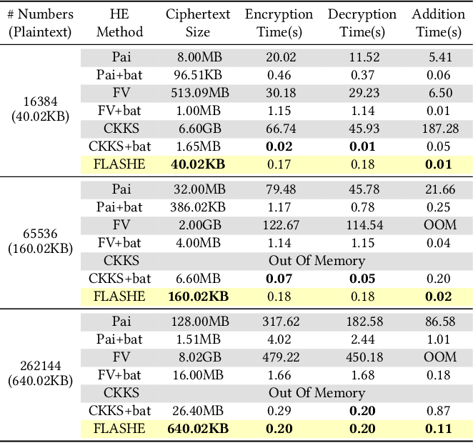 Figure 3 for FLASHE: Additively Symmetric Homomorphic Encryption for Cross-Silo Federated Learning