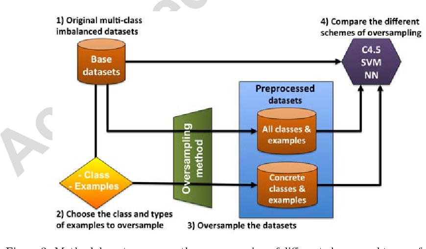 Figure 3 from Analyzing the oversampling of different classes and