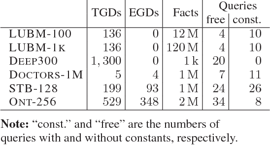 Figure 1 for Goal-Driven Query Answering for Existential Rules with Equality