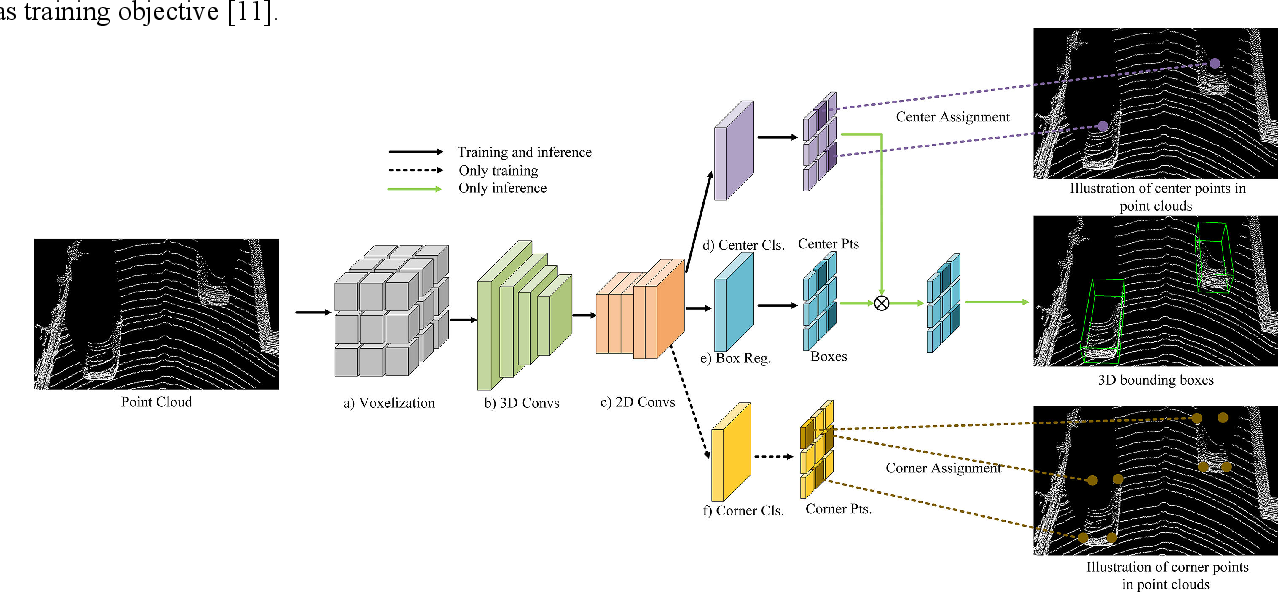 Figure 1 for CenterNet3D:An Anchor free Object Detector for Autonomous Driving