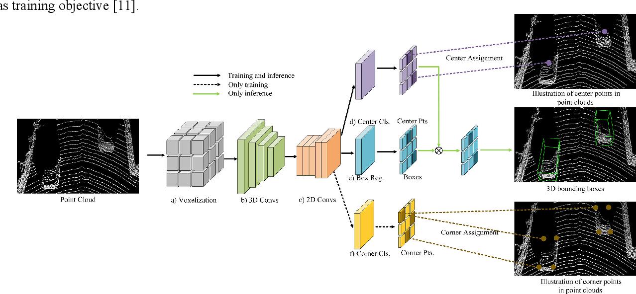 Figure 1 for CenterNet3D:An Anchor free Object Detector for Autonomous Driving