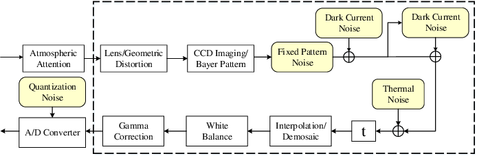 Figure 1 for Statistical Analysis of Signal-Dependent Noise: Application in Blind Localization of Image Splicing Forgery