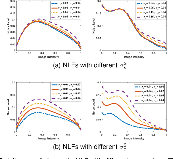Figure 3 for Statistical Analysis of Signal-Dependent Noise: Application in Blind Localization of Image Splicing Forgery