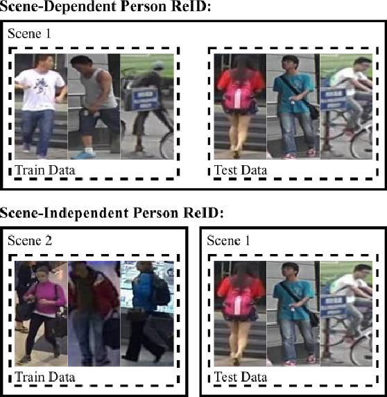 Figure 1 for An Evaluation of Deep CNN Baselines for Scene-Independent Person Re-Identification