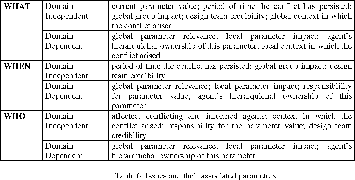 Table 6: Issues and their associated parameters