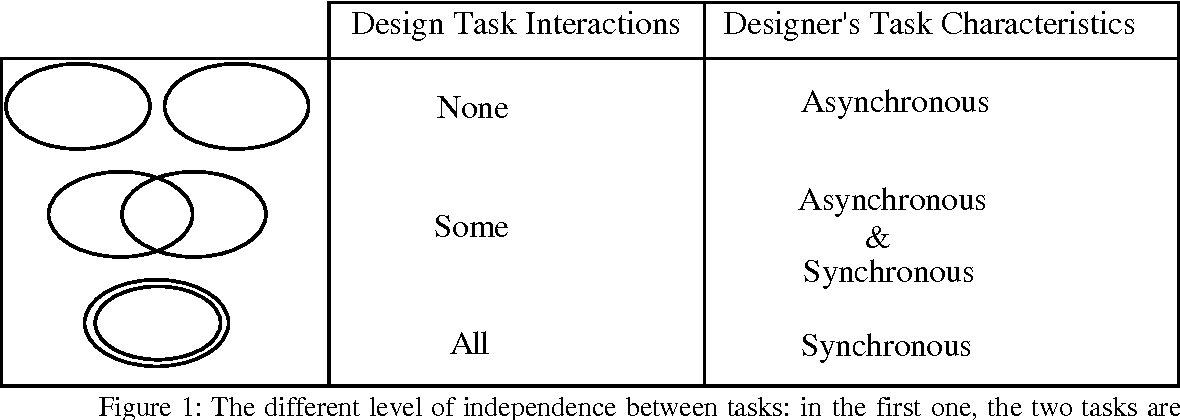 Figure 1: The different level of independence between tasks: in the first one, the two tasks are