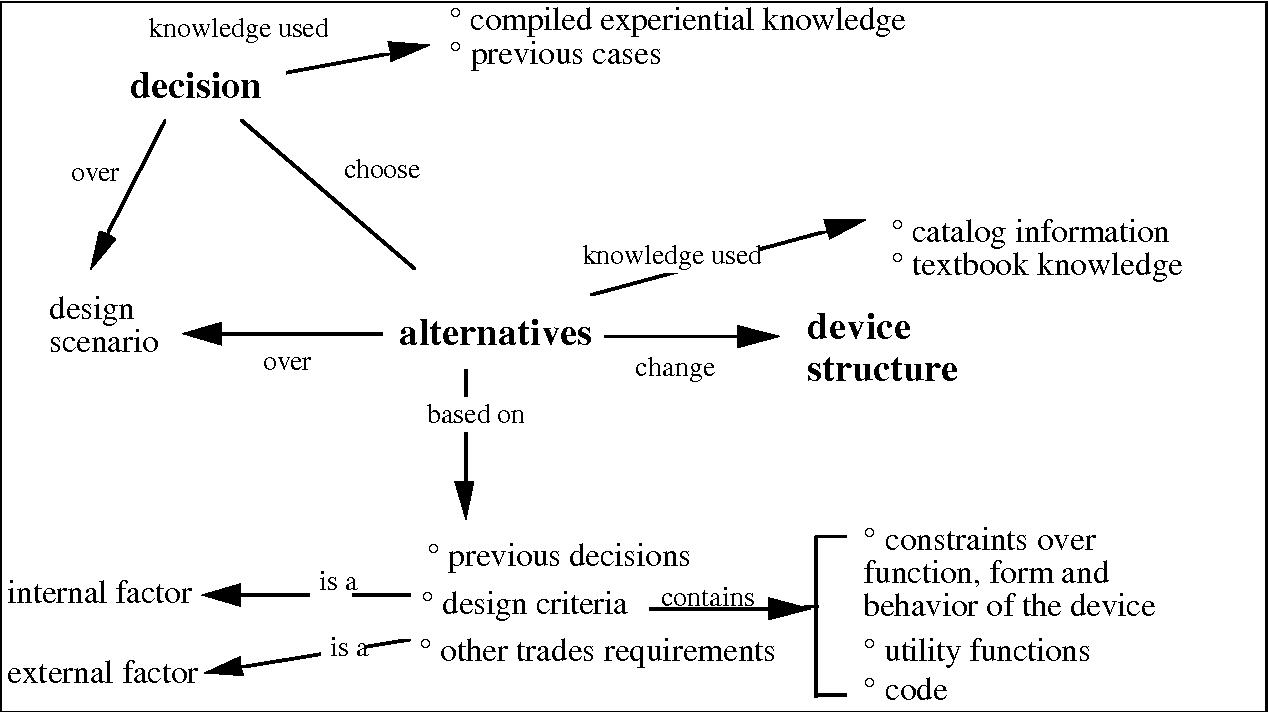 Figure 2: ADD's rationale representation
