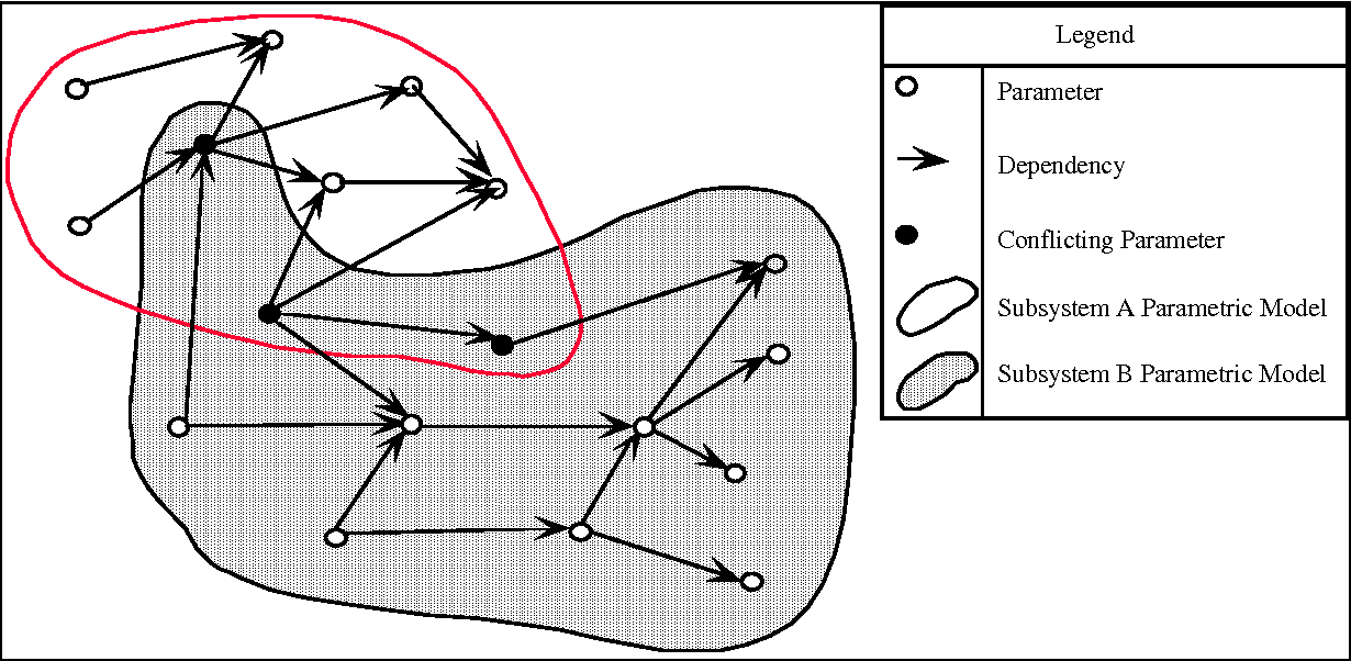 Figure 3: Agents with overlapping domain knowledge and conflicting parameters