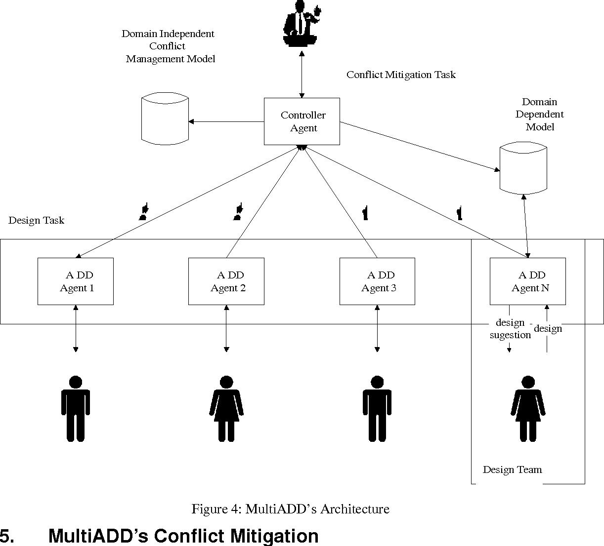 Figure 4: MultiADD's Architecture