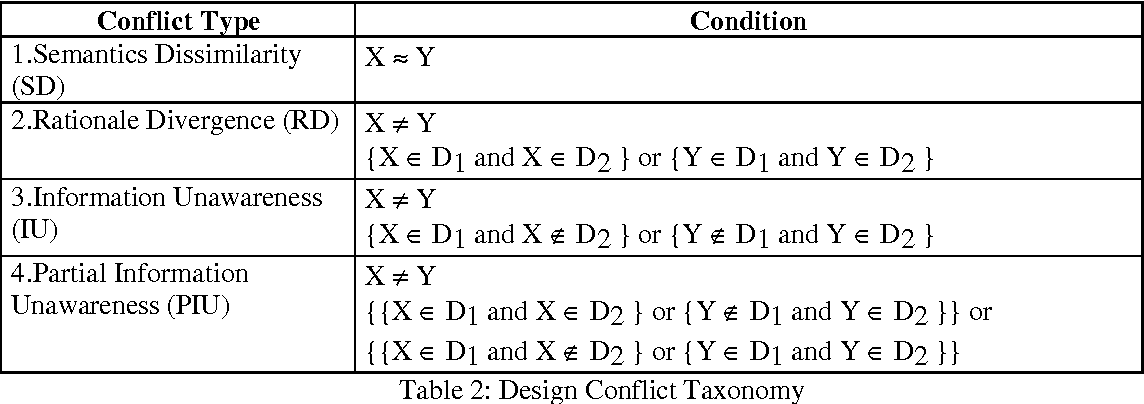 Table 2: Design Conflict Taxonomy