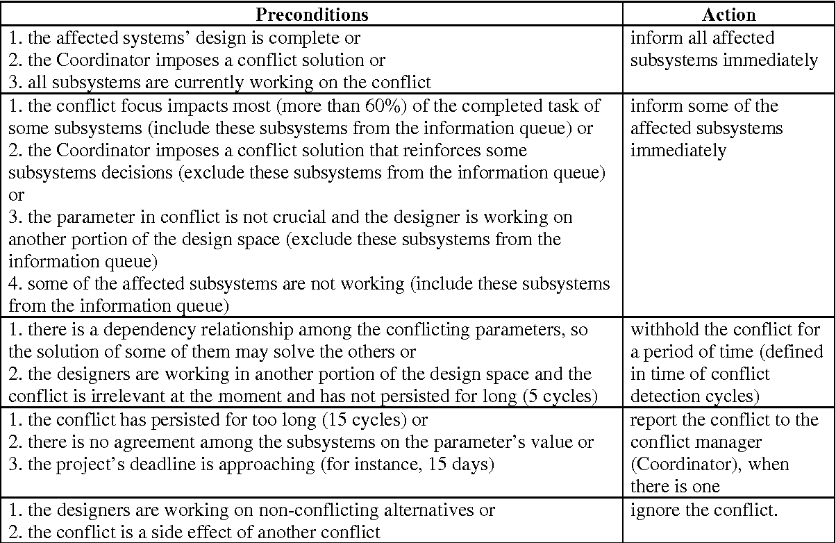 Table 3: Preconditions and Actions for Conflict Mitigation