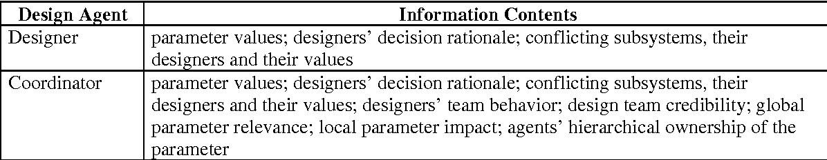 Table 4: Information Contents Based on the Type Design Participants