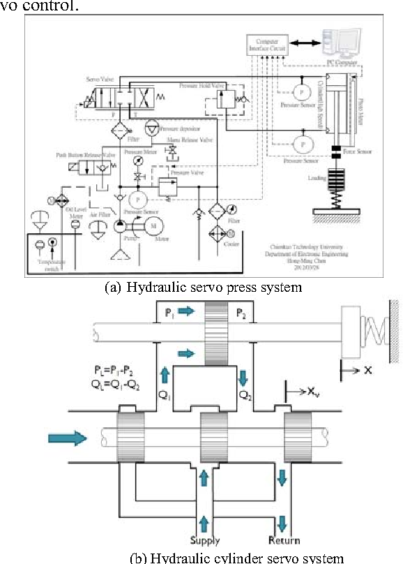 Implementation of Precision Force Control for an Electro