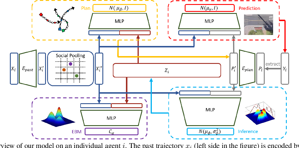 Figure 1 for Trajectory Prediction with Latent Belief Energy-Based Model