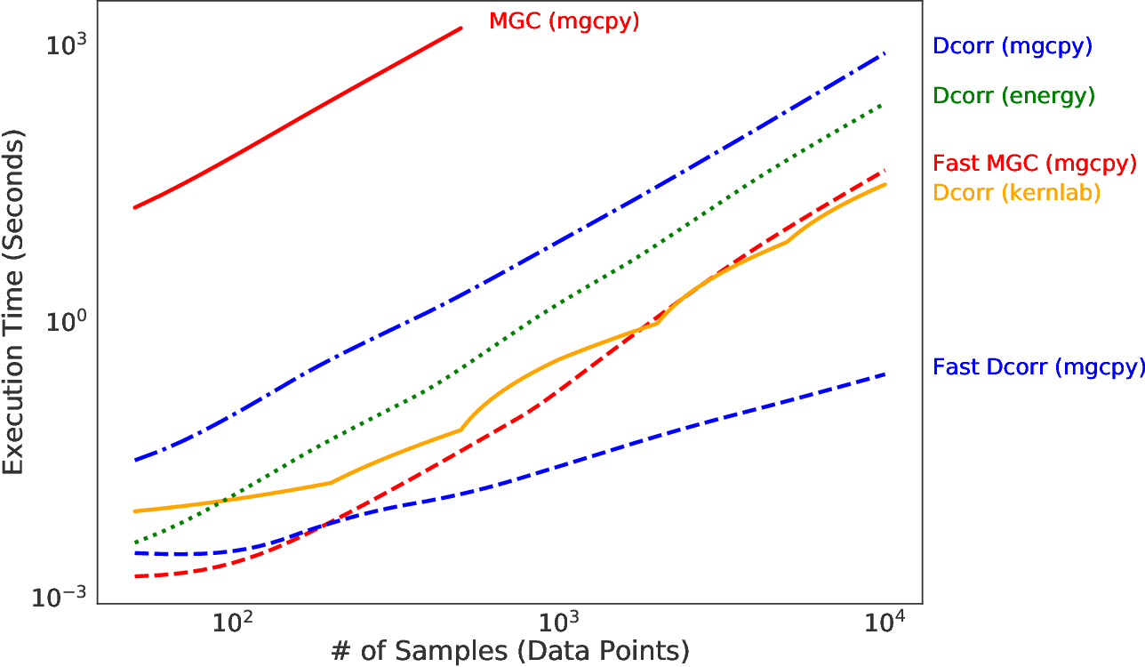 Figure 4 for mgcpy: A Comprehensive High Dimensional Independence Testing Python Package