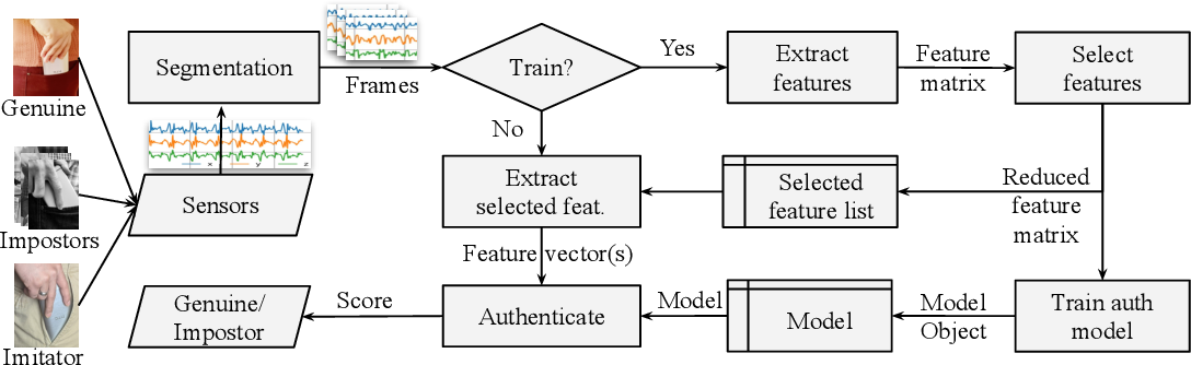 Figure 2 for Treadmill Assisted Gait Spoofing (TAGS): An Emerging Threat to wearable Sensor-based Gait Authentication