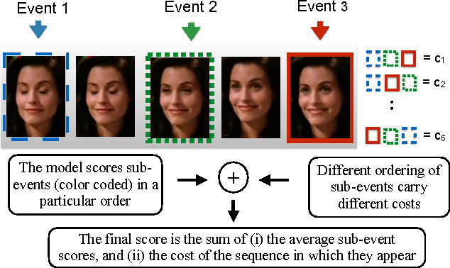 Figure 1 for LOMo: Latent Ordinal Model for Facial Analysis in Videos