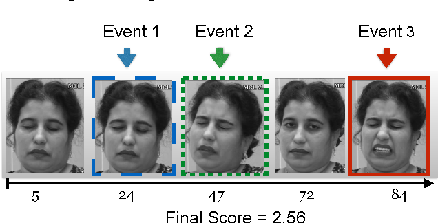 Figure 3 for LOMo: Latent Ordinal Model for Facial Analysis in Videos
