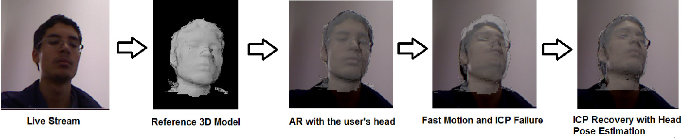 A Robust Real-Time Face Tracking Using Head Pose Estimation for a