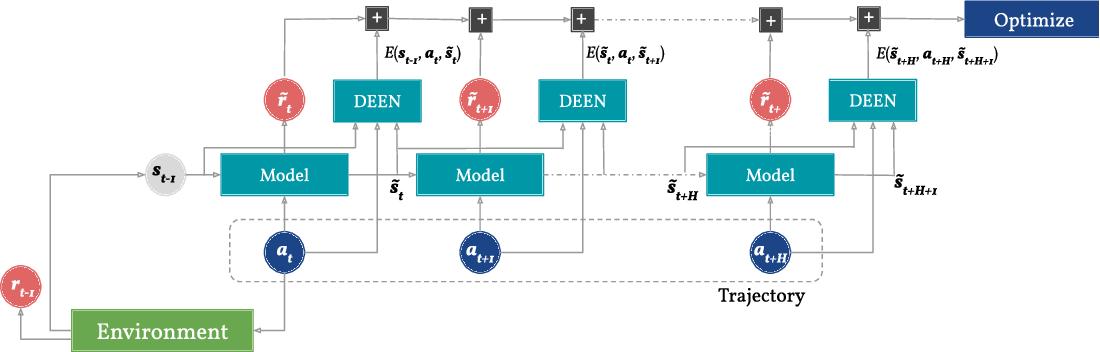 Figure 2 for Regularizing Model-Based Planning with Energy-Based Models