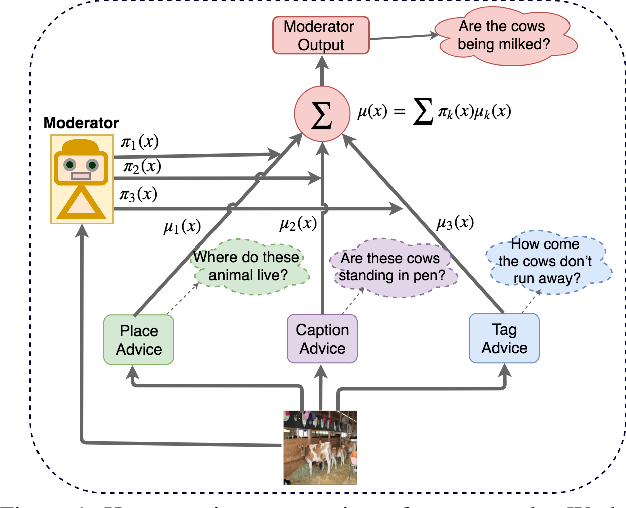 Figure 1 for Deep Bayesian Network for Visual Question Generation
