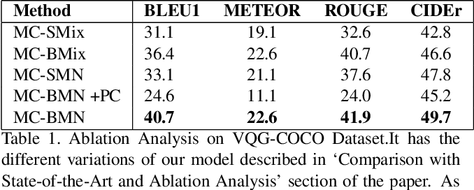 Figure 2 for Deep Bayesian Network for Visual Question Generation