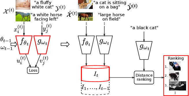 Figure 1 for Continual learning in cross-modal retrieval