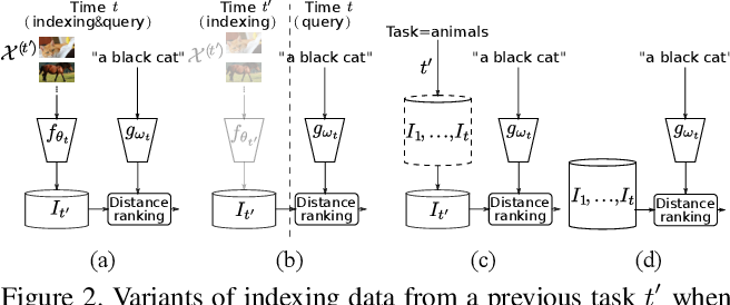 Figure 3 for Continual learning in cross-modal retrieval