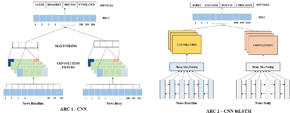 Figure 2 for On the Benefit of Combining Neural, Statistical and External Features for Fake News Identification