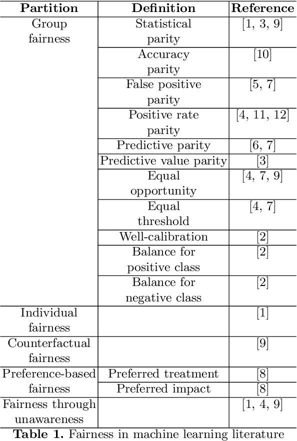 Figure 1 for The invisible power of fairness. How machine learning shapes democracy