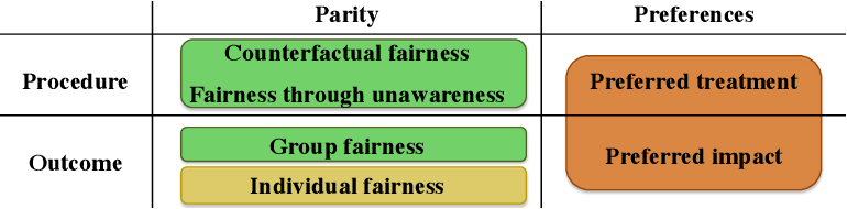 Figure 2 for The invisible power of fairness. How machine learning shapes democracy