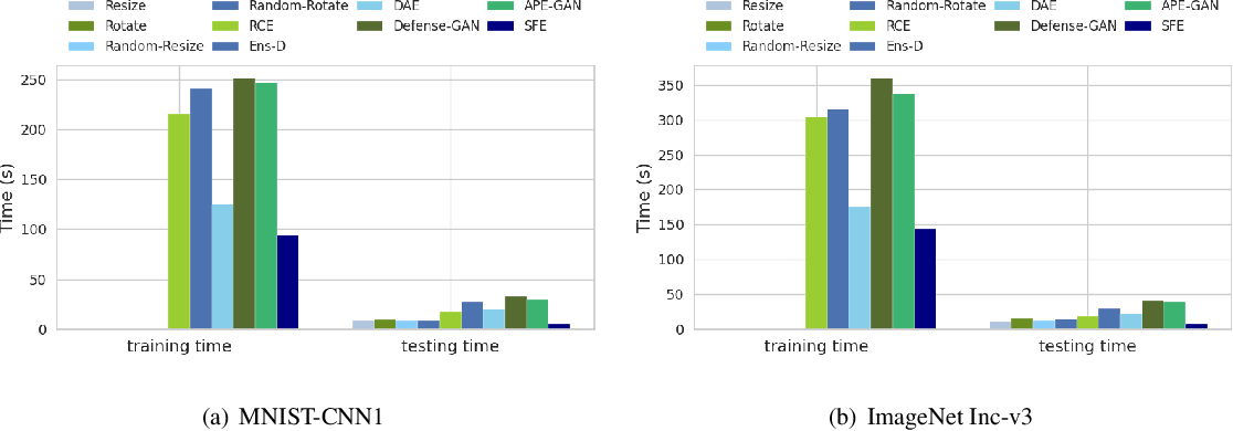 Figure 4 for Salient Feature Extractor for Adversarial Defense on Deep Neural Networks