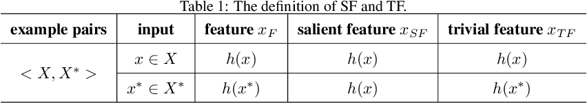 Figure 2 for Salient Feature Extractor for Adversarial Defense on Deep Neural Networks