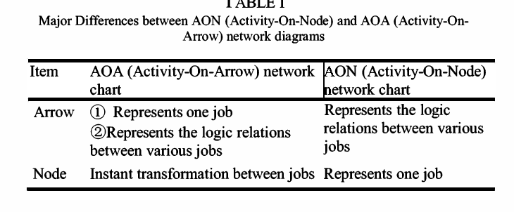 Comparison Between Aon And Aoa Network Diagrams Semantic Scholar