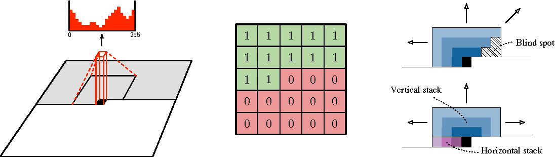 Figure 1 for Conditional Image Generation with PixelCNN Decoders