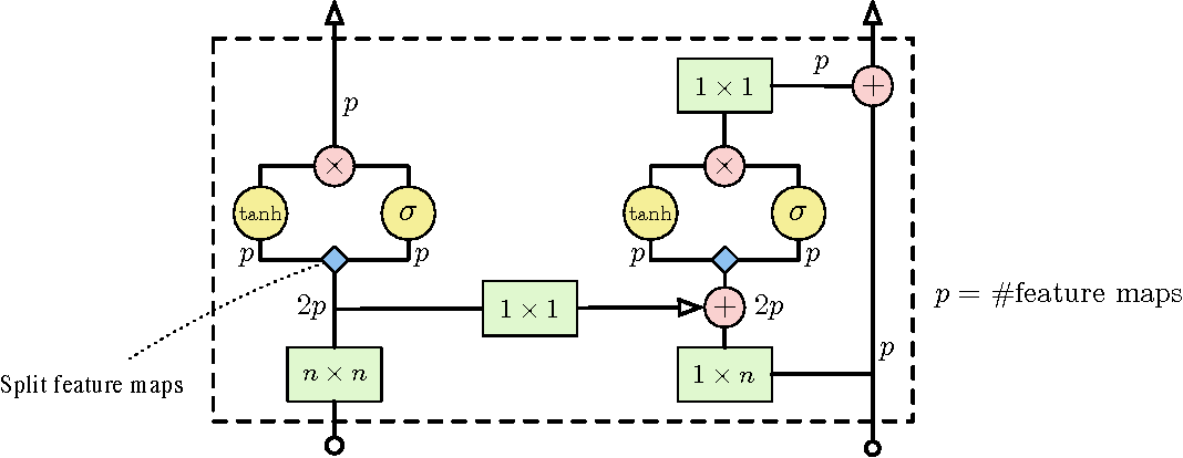 Figure 3 for Conditional Image Generation with PixelCNN Decoders