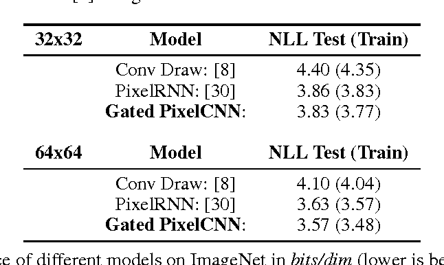 Figure 4 for Conditional Image Generation with PixelCNN Decoders