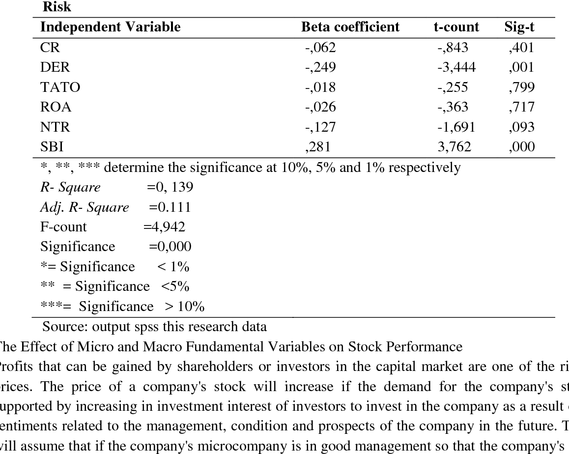 PDF] Micro and Macro Fundamental Factors , Systematic Risk