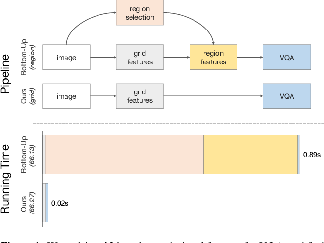 Figure 1 for In Defense of Grid Features for Visual Question Answering